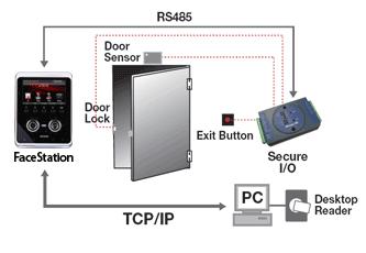 schéma contrôle d'accès